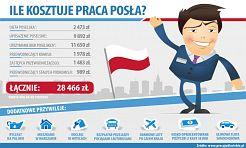 Ile kosztuje praca posła? - Serwis informacyjny z Rybnika - naszrybnik.com