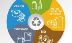 Wspólny system segregacji odpadów - Serwis informacyjny z Rybnika - naszrybnik.com